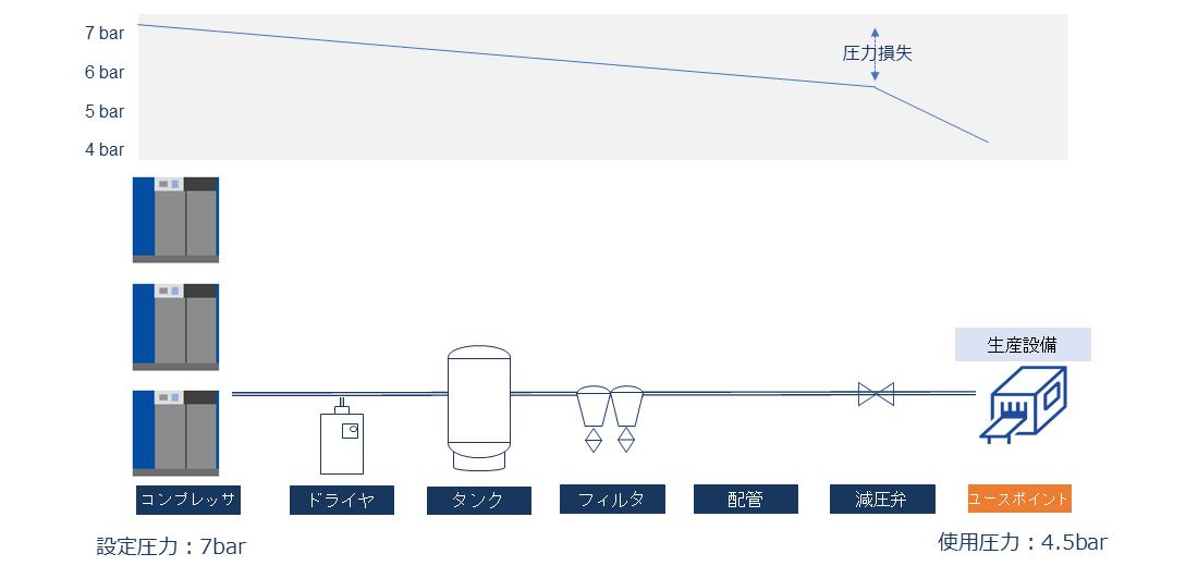 定速機3台 コンプレッサからユースポイントまでの機器、配管による圧力損失が変化するため、余裕を持った設定圧が必要