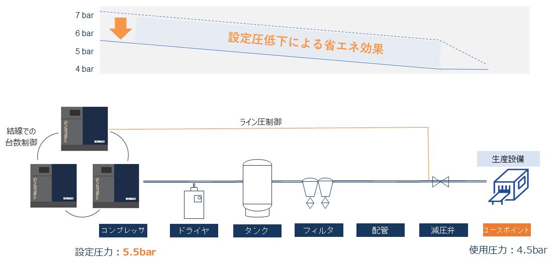 定速機2台、インバータ機1台 ライン圧制御により末端圧を検知し容量制御することで、ユースポイント近くの圧力設定が可能に