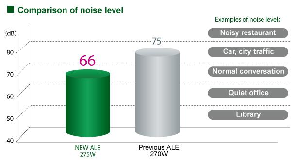 Comparison of noise level