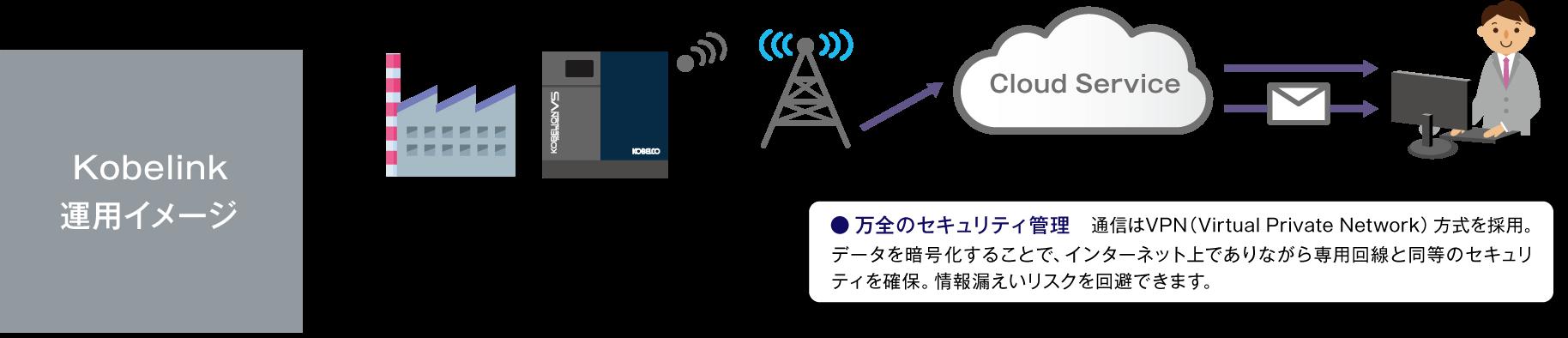 Kobelink運用イメージ画像