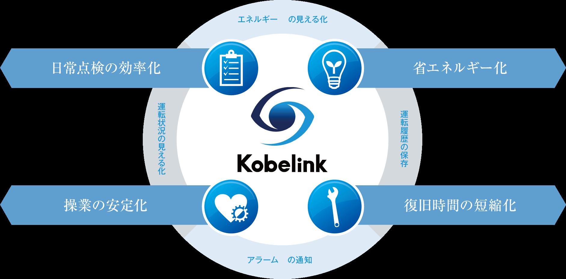 Kobelink四大メリット図