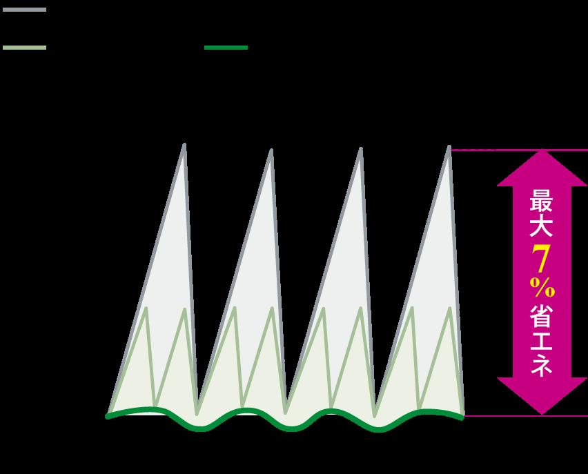 省エネロジック グラフ