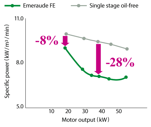 Highly efficient Two-stage comparession