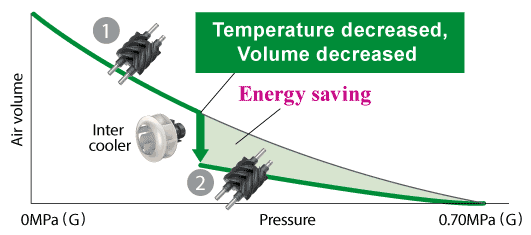 Why Energy saving