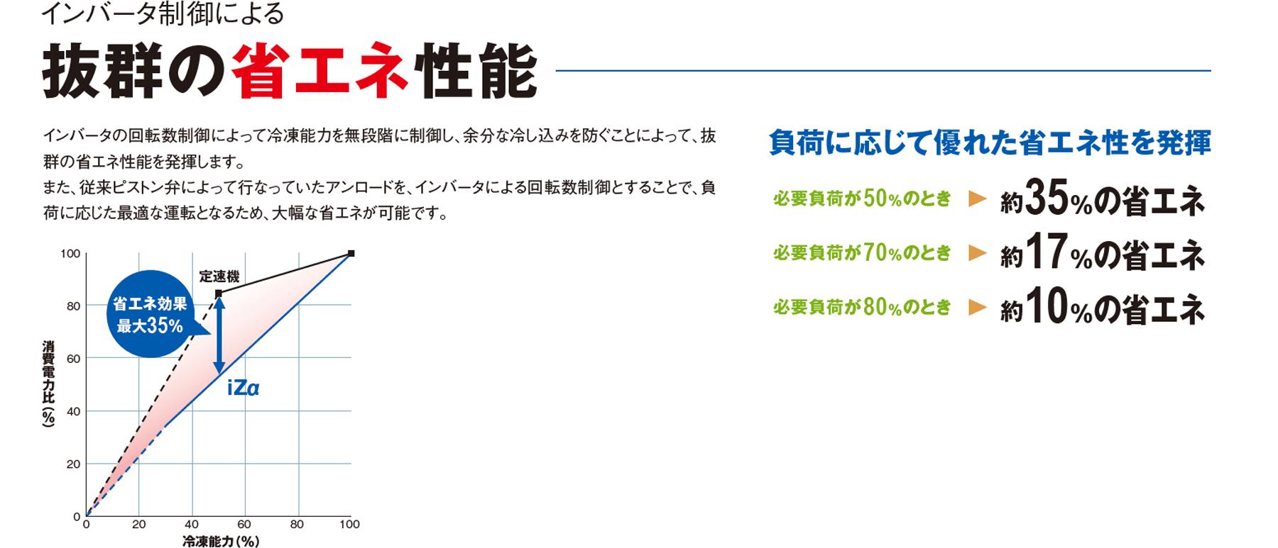 iZシリーズ 水冷式/空冷式_2