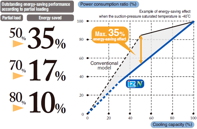 Outstanding energy saving performance according to partial loading