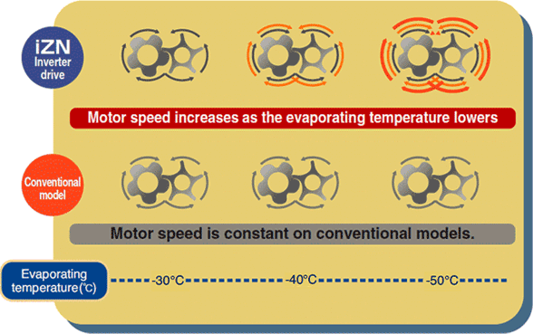 Maximum 40% increasable cooling capacity by accelerating rotating speed by inverter drive