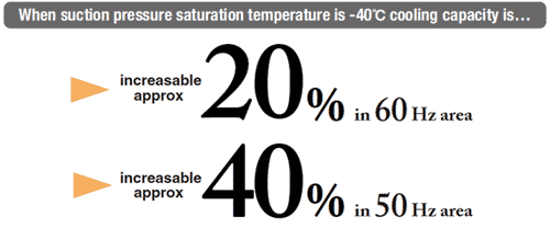 When suction pressure saturation temperature is -40 cooling capacity is