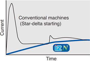Merits of motor start up by inverter drive