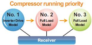 Compressor running priority