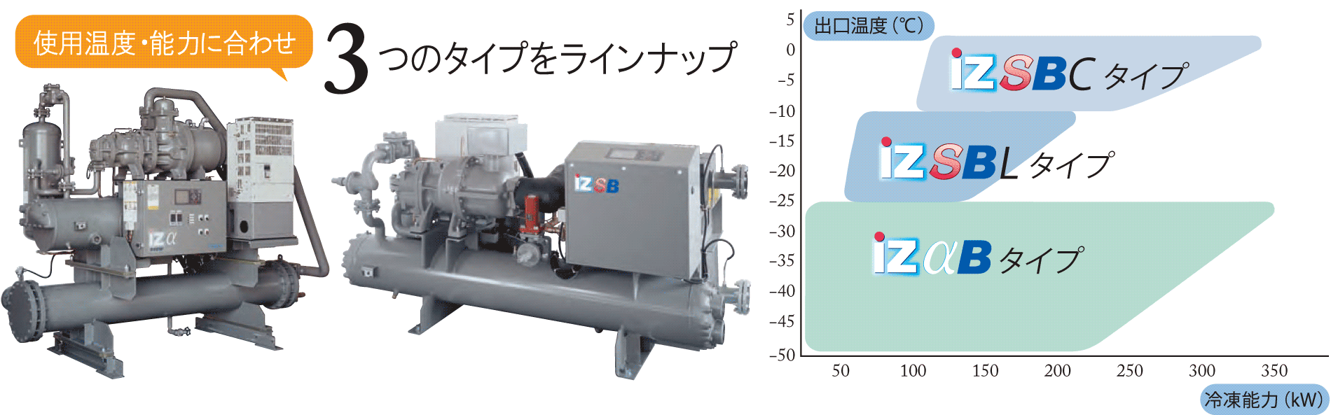 KOBELCOのスクリュブラインチラーユニットは、使用温度・能力に合わせ3つのタイプをラインナップ