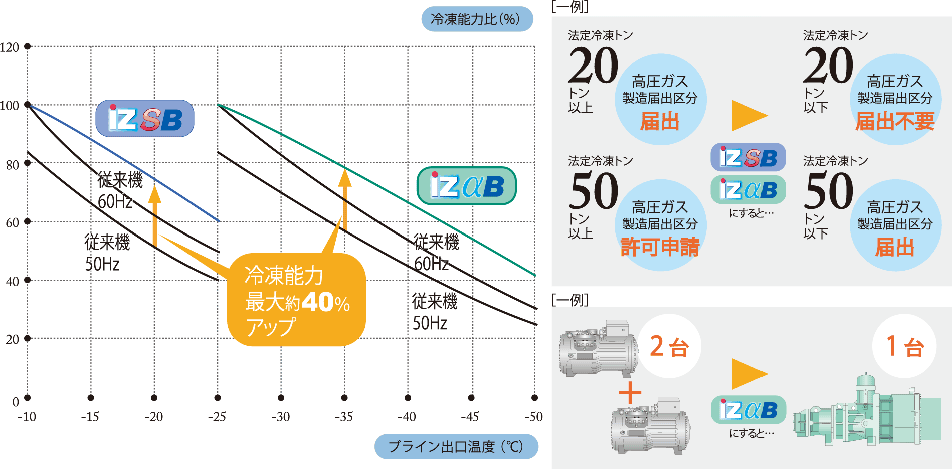 冷凍能力最大約40%アップグラフ