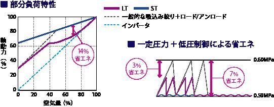 超省エネ機能「LCT制御(Linear Capacity Control Tandem)」搭載(Kobelion-LT)