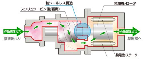 半密閉スクリュタービン方式発電機の構造