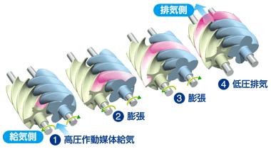 熱源変動に追随した高効率の発電性能
