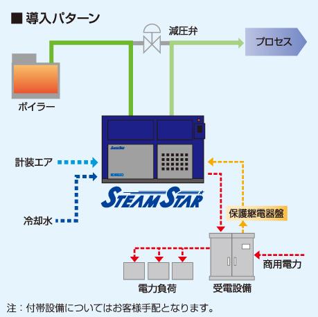 発電システム例