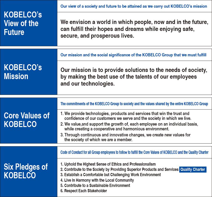 Kobelco Group Philosophy