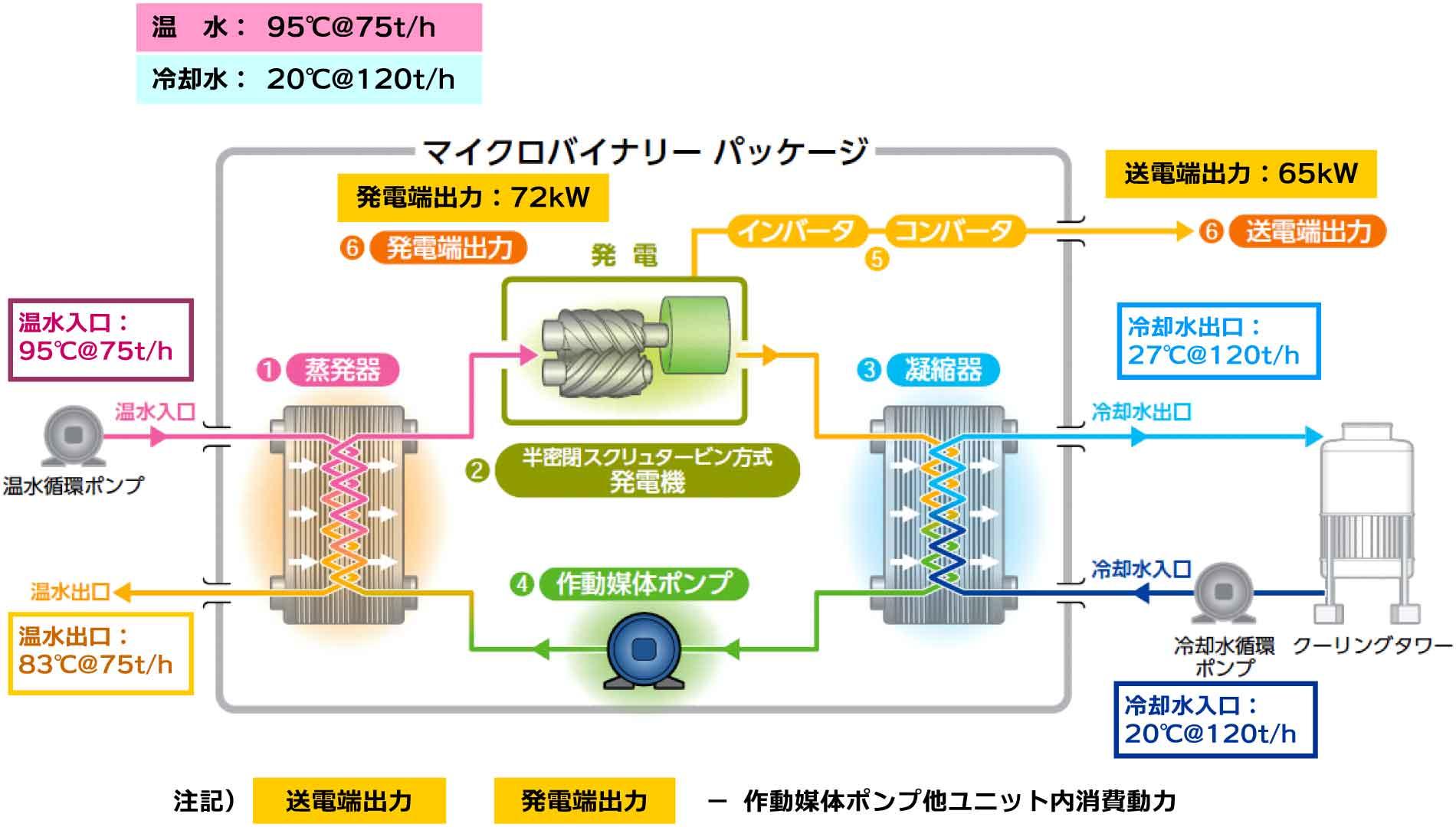 マイクロバイナリーの発電システムフロー(オーガニックランキンサイクル)