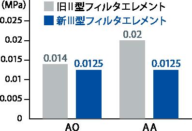 フィルタエレメント初期圧損改善のグラフ