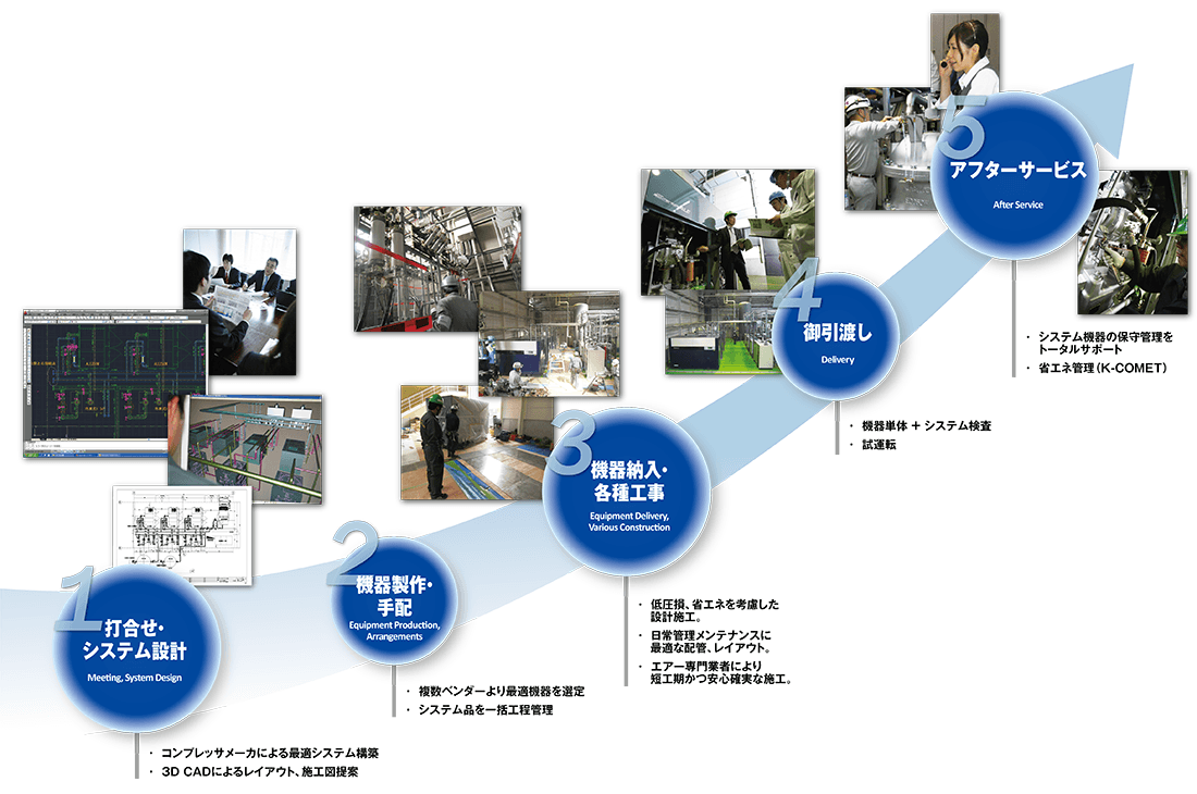 システム提案から納品・現地工事、アフターサービスまでの流れ