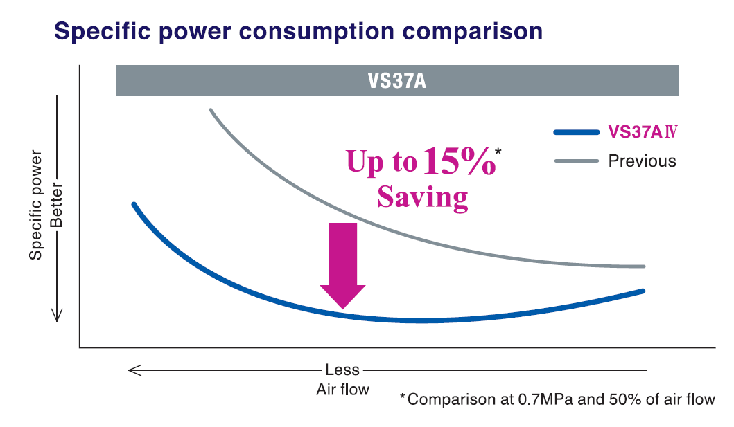 Ulitimate specific power consumption