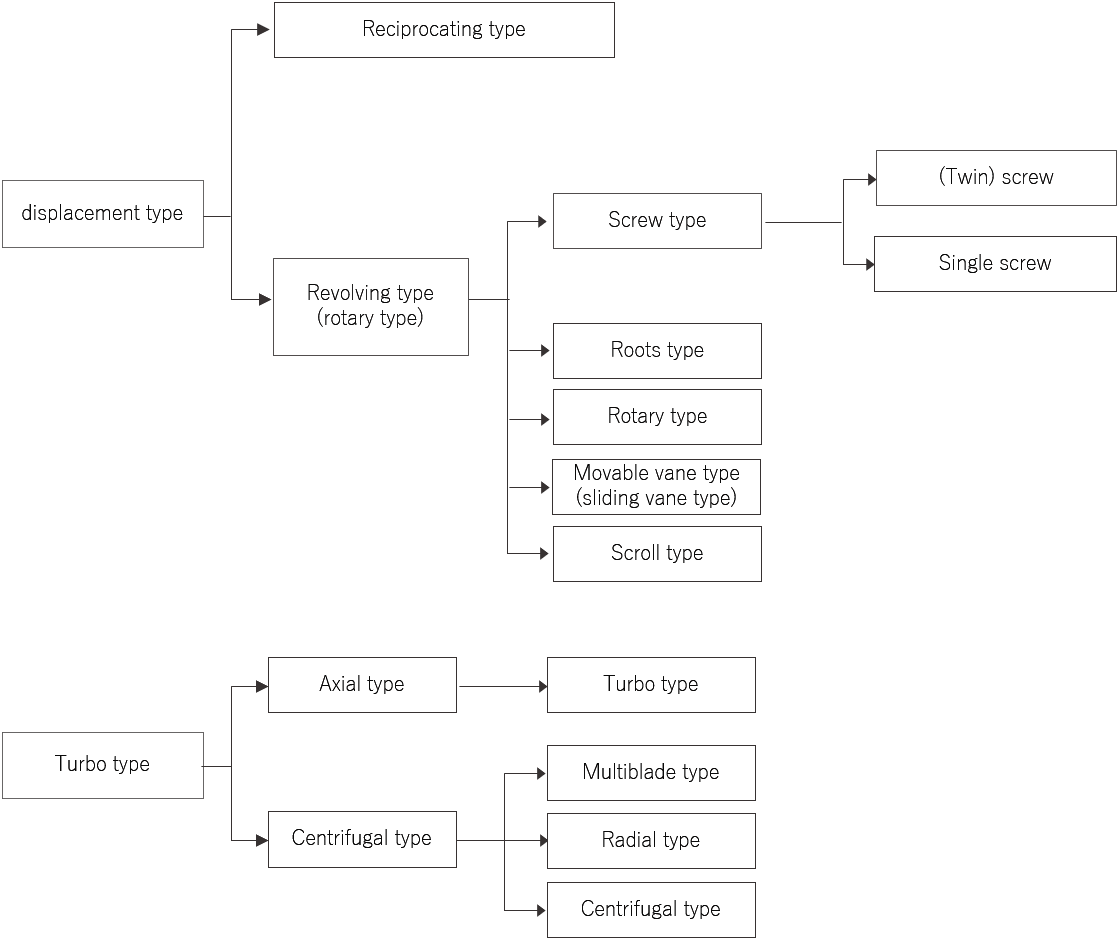 Categories by compression systems