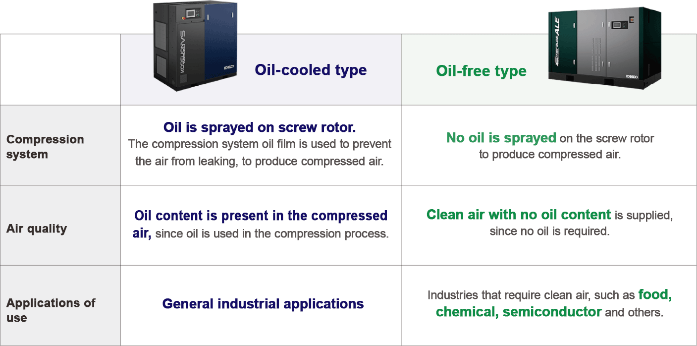 Comparison of compressors