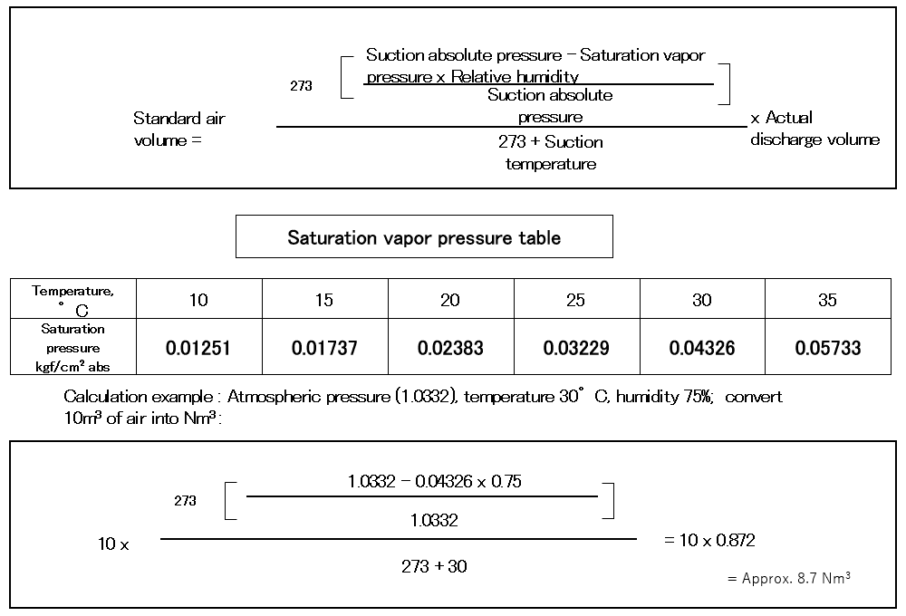 Reference: Method for conversion of air volume to standard air