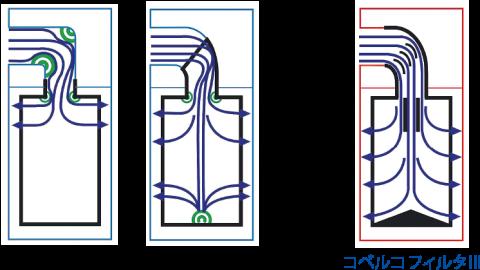 新設計の空気進路システムによる空気抵抗(圧力損失)の低減